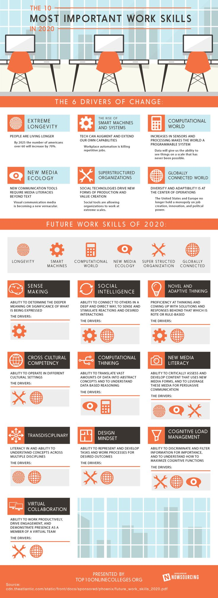 http://webmag.co/the-10-most-important-work-skills-in-2020/